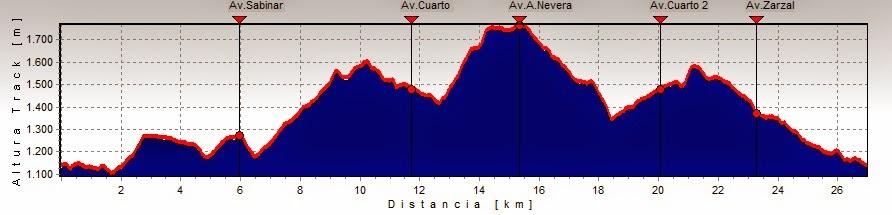 Perfil Trail Nogueruelas