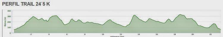 trail la vall de sego - perfil
