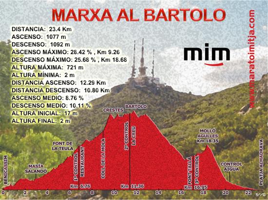 Perfil Bartolo Web