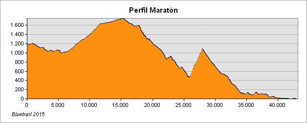 perfil_maraton
