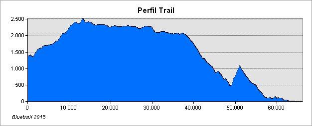perfil_trail