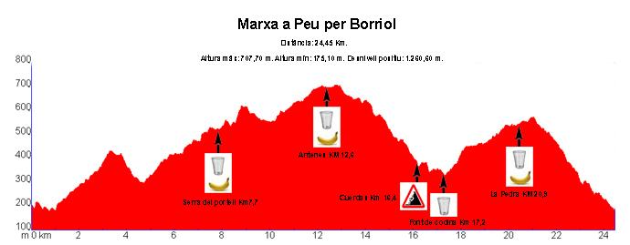 Perfil Marxa 2012