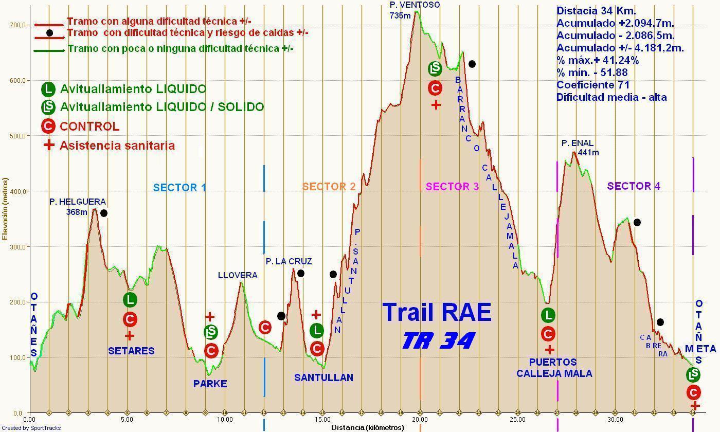 Perfil-genérico-Trail-RAE_TR34