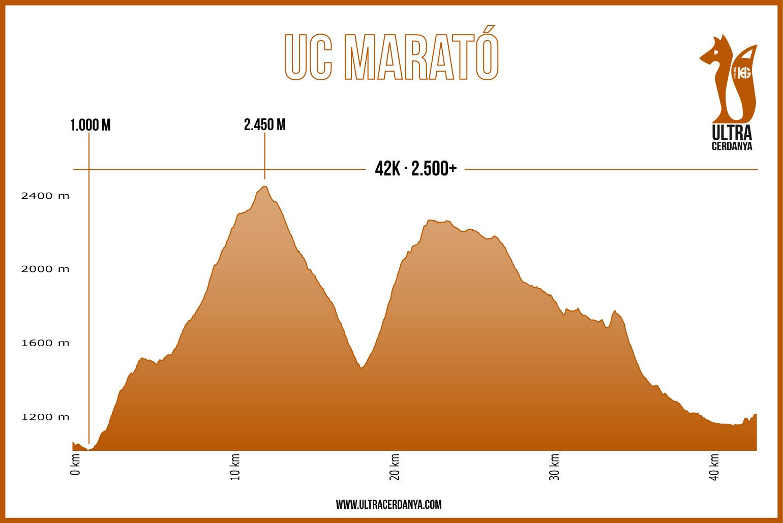 Perfil-UC-Marato
