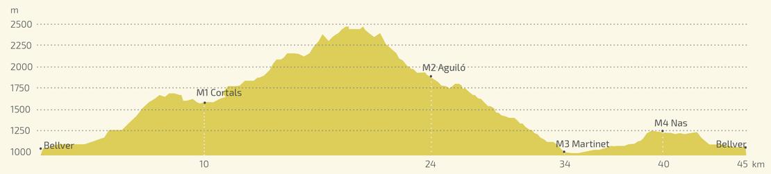 perfil-marato-pirineu