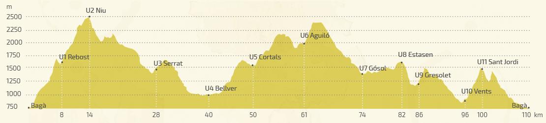 perfil-ultra-pirineu