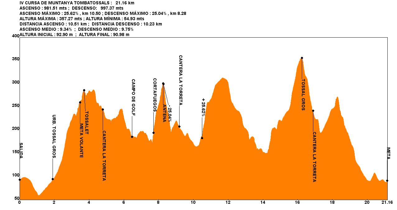 iv-cursa-de-muntanya-tombatossals-20110116-gpx