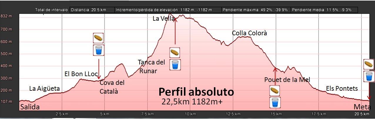 Perfil_con_Avituallamientos_I_Liga_Crevillent